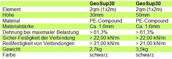 GeoSup - Technische Daten