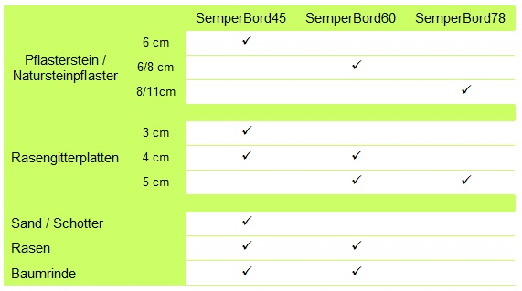 SemperBord - Anwendungsbereich