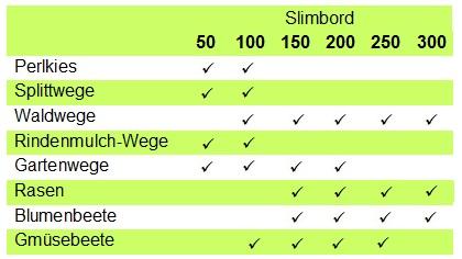 SlimBord - Anwendung